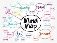 Mind Map Flowchart, Business C...