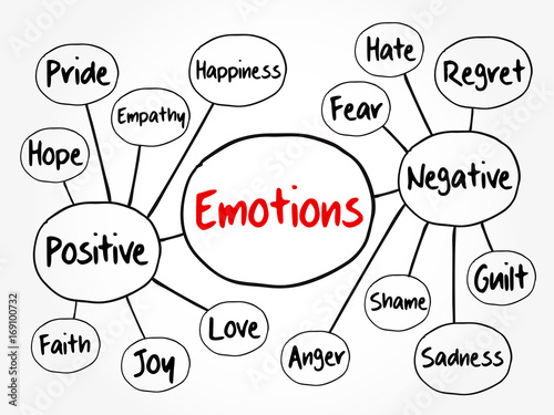 Fotografie, Tablou Human emotion mind map, positive and negative emotions, flowchart concept for pr