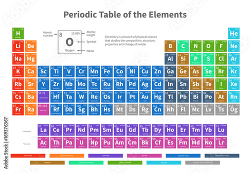 Fotografie, Tablou  Chemical periodic table of elements with color cells vector illustration