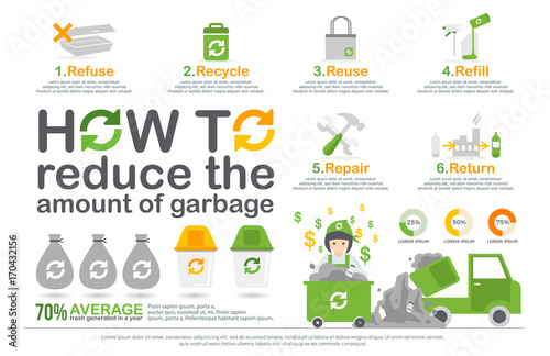 Fototapeta  how to reduce the amount of garbage infographic
