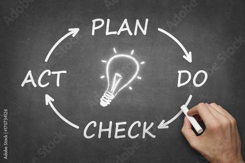 PDCA Cycle - plan do check act Canvas Print