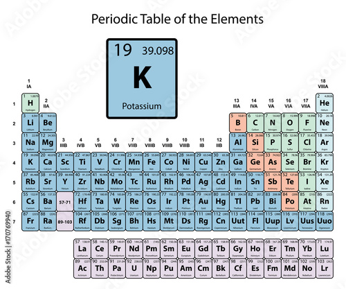 Potassium big on periodic table of the elements with atomic number potassium big on periodic table of the elements with atomic number symbol and weight with urtaz Image collections
