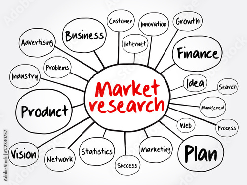 Concept Map Research.Market Research Mind Map Flowchart Business Concept For