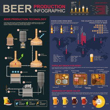 Brewing Or Beer Production Sta...