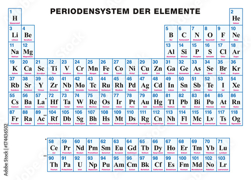 Periodic table of the elements german tabular arrangement of the periodic table of the elements german tabular arrangement of the chemical elements with their urtaz Choice Image