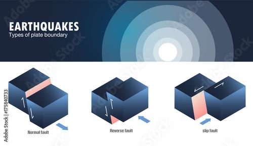 Fényképezés Types of plate boundary earthquake