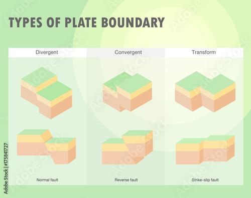 Obraz na plátne Types of plate boundary earthquake