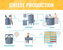 Cheese Production Cartoon Info...