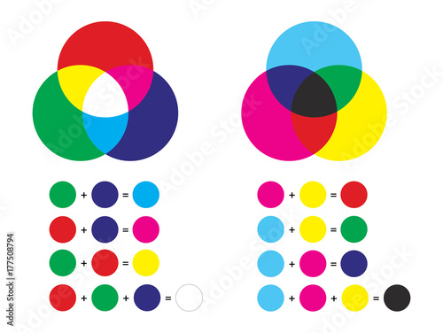 Fototapeta  Additive and subtractive color mixing - color channels rgb and cmyk