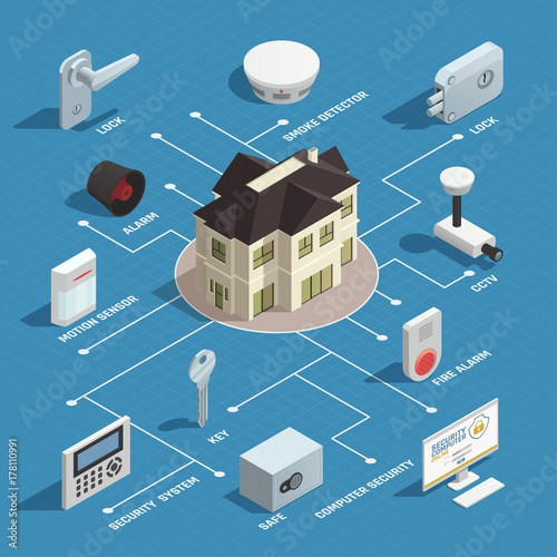 Photo  Home Security Isometric Flowchart