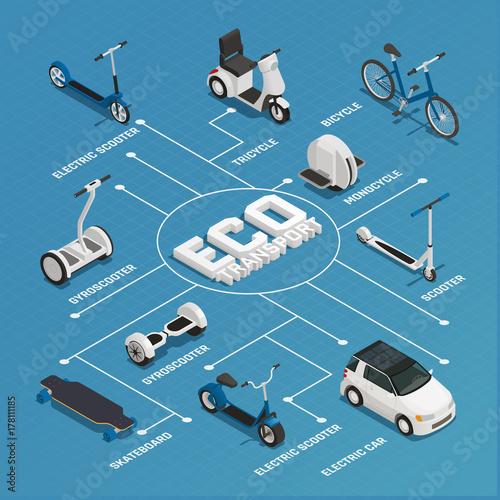 Fotografie, Obraz Eco Transport Isometric Flowchart