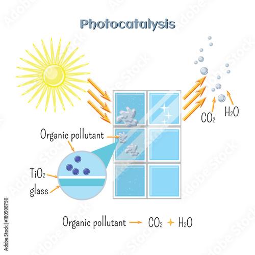 Photocatalysis - titanium oxide catalyst under UV radiation activate organic pollutant decomposition Wallpaper Mural