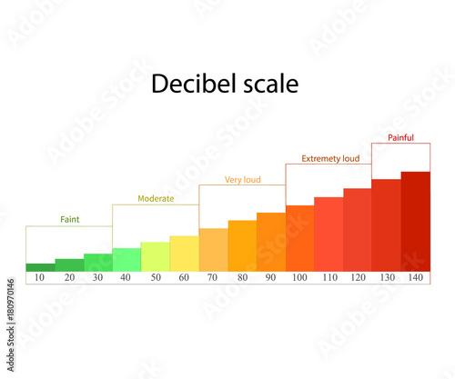 Fotografia, Obraz  Decibel scale