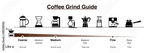 Cuadros en Lienzo Infographics of coffee grind guide. Vector illustration.
