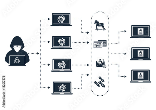 Botnet architecture hacker botmaster use computer zombies bot with malware, virus, phishing, DDOS, bomb mail to attack victim target computer device on network internet online Canvas Print