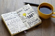 Leinwanddruck Bild - Handwritten sketch notes IDEAS in notepad on table with coffee and pen