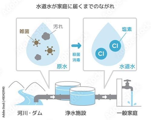 Fotografía  図説 / 原水が消毒され水道水となり、家庭に届くまでのながれ