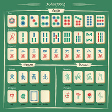 Complete Mahjong Set With Symbols Explanations. Vector Fully Editable.