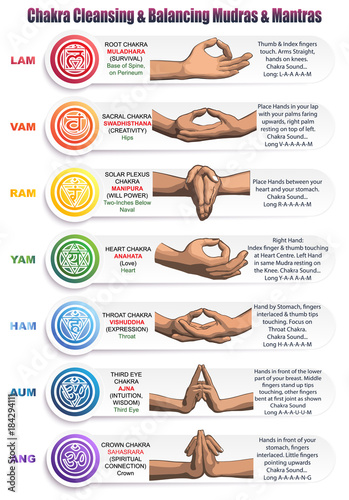Photo  Chakras Mudras & Mantras