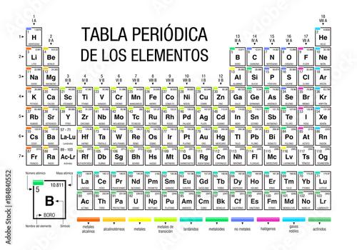 Tabla Periodica De Los Elementos Periodic Table Of Elements In