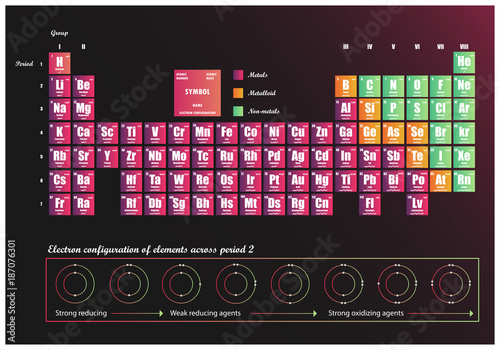 Fotografie, Obraz Periodic Table of element  showing electron shells