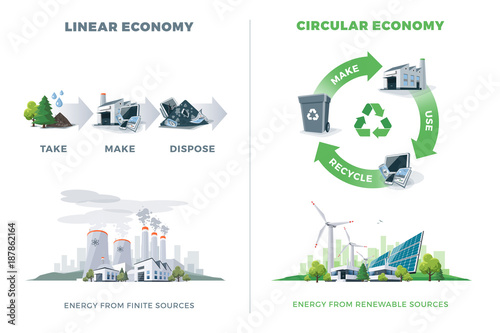 Comparing circular and linear economy product cycle Wallpaper Mural