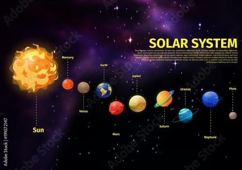 Naklejki kosmos  uklad-sloneczny-z-planetami