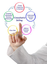 Process Of Consultative Selling