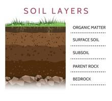 Dirt Layers. Soil Layer Scheme...