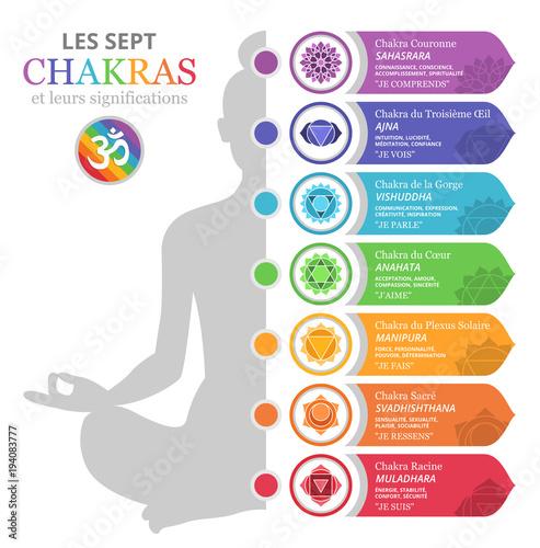 Fotografia  Les Sept Chakras et leurs significations