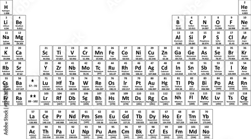 Fotomural chemical periodic table of elements