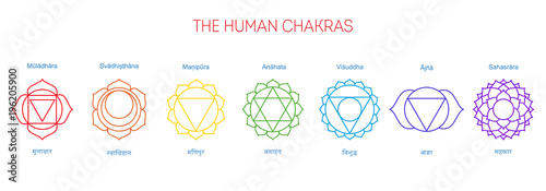 Photo  Seven chakras, their English and Sanskrit name