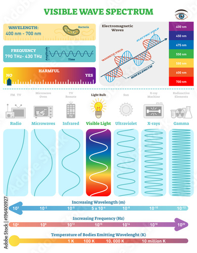 Fotografía  Electromagnetic Waves: Visible Wave Spectrum