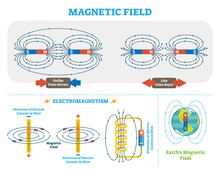 Scientific Magnetic Field And ...