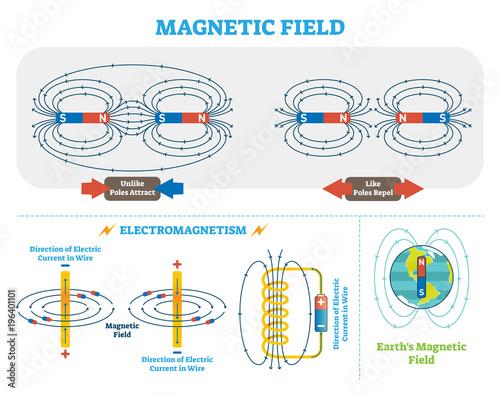 Foto  Scientific Magnetic Field and Electromagnetism vector illustration scheme