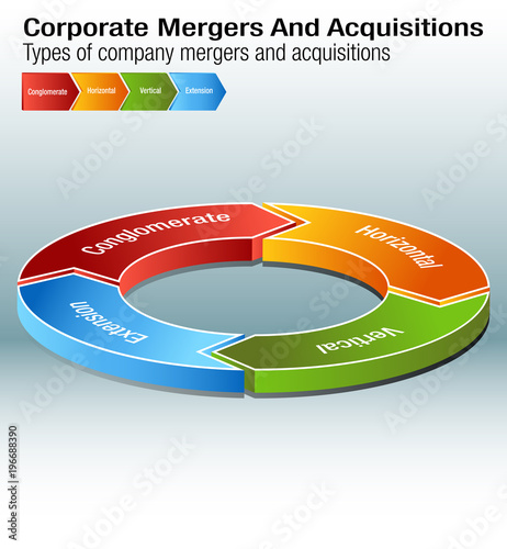 Valokuva Corporate Mergers and Acquisitions Chart