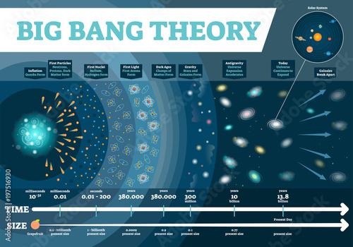 Fotografia, Obraz  Big Bang theory vector illustration infographic