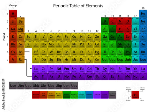Obraz na plátně Periodic Table Extended