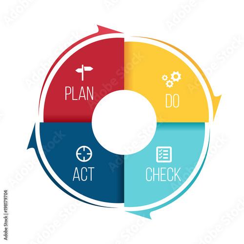 Fotografía  Plan Do Check Act (PDCA) in Circle step block and arrow Vector illustration