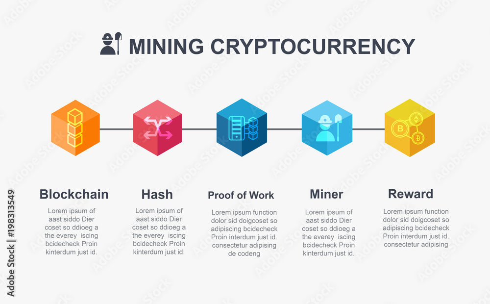 Fototapeta Mining Cryptocurrency mean info graphic concept. How about mining cryptocurrency in blockchain technology?  Block icon, distribution, ledger, Transaction, Hash, Bitcoin, Proof of work and reward.