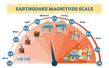 Earthquake Magnitude Levels Ve...