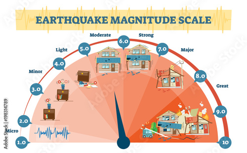 Photo Earthquake magnitude levels vector illustration diagram, Richter scale seismic activity diagram