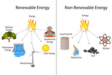 Education Chart Of Renewable A...