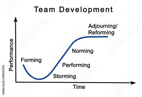 Fototapeta Team Development Process obraz na płótnie