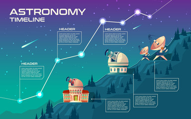 Naklejka Astronomy timeline vector concept illustration. Astronomical buildings to observe the sky, observatory with giant telescope, planetarium, satellite dishes on hills. Cartoon background for infographic