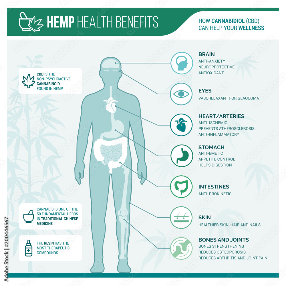 Photo  Medicinal hemp health benefits