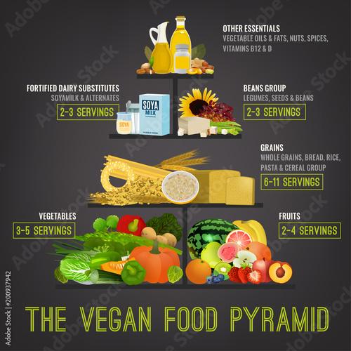 Foto The vegan food pyramid