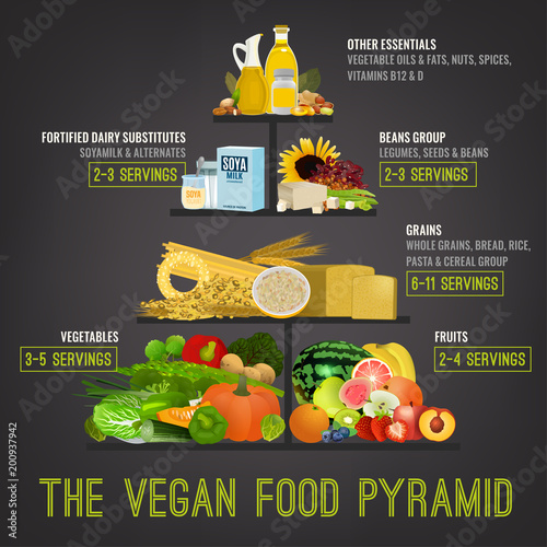 The vegan food pyramid Fototapete