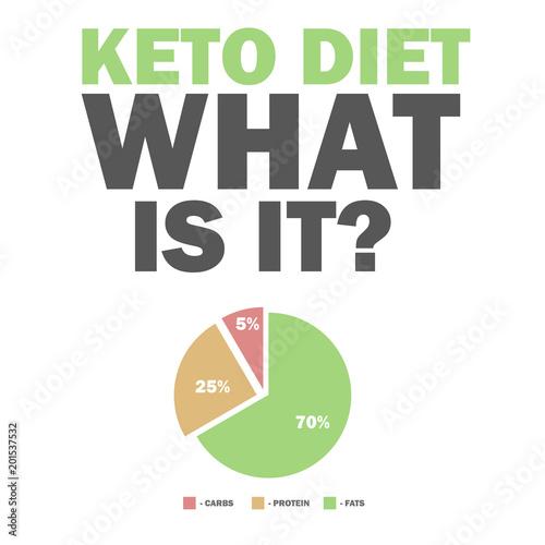 long fat protein carb diagram wiring diagram box  ketogenic diet macros diagram, low carbs, high healthy fat vector long fat protein carb diagram