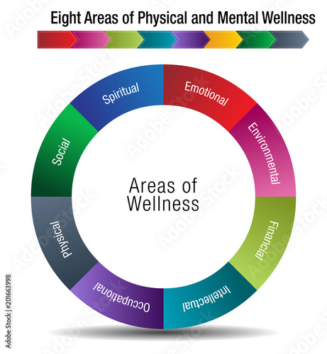 Eight Areas of Physical and Mental Wellness Fototapet